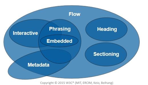 Tipi di contenuti documento HTML